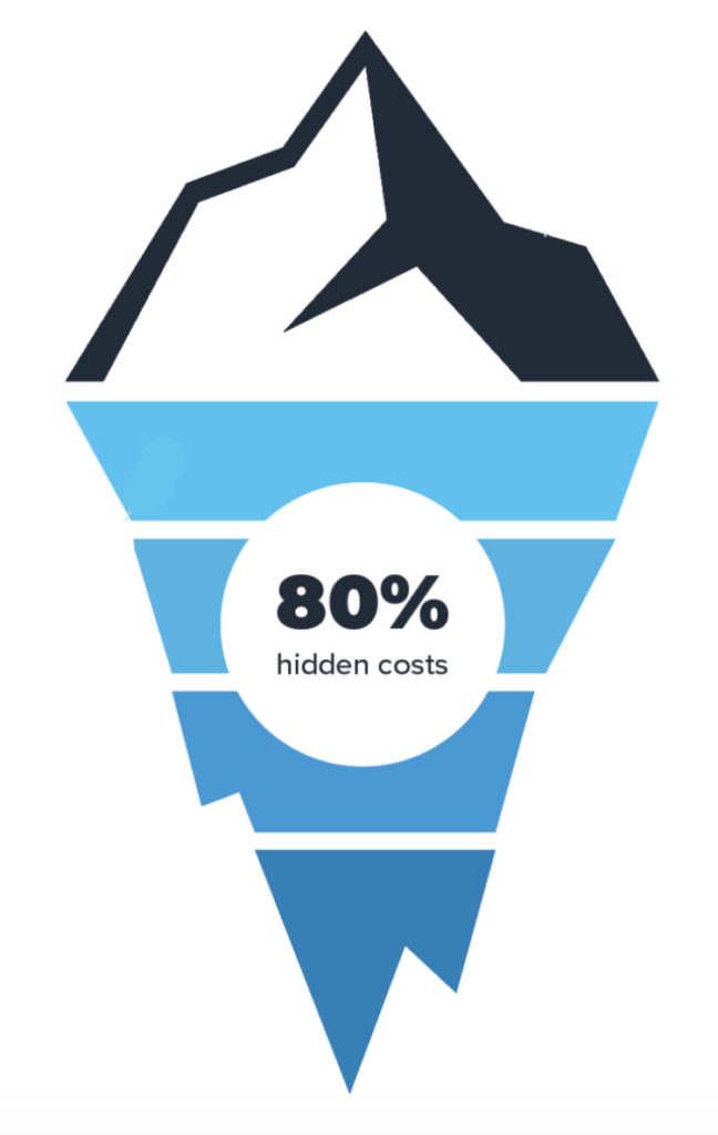 Distribution points account for 80% of hidden costs of software TCO
